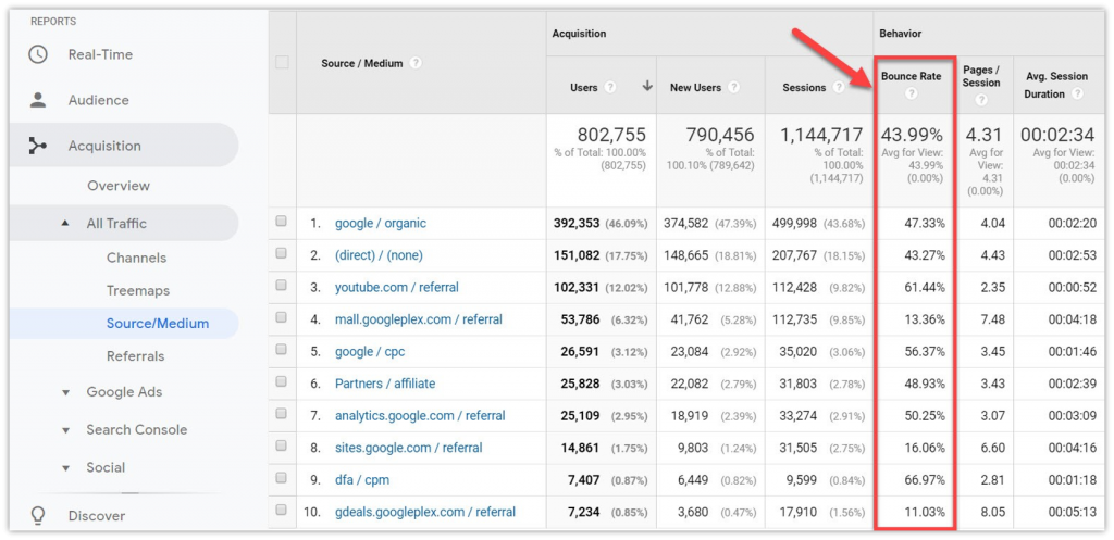 check bounce rate of marketing channels by souce/medium
