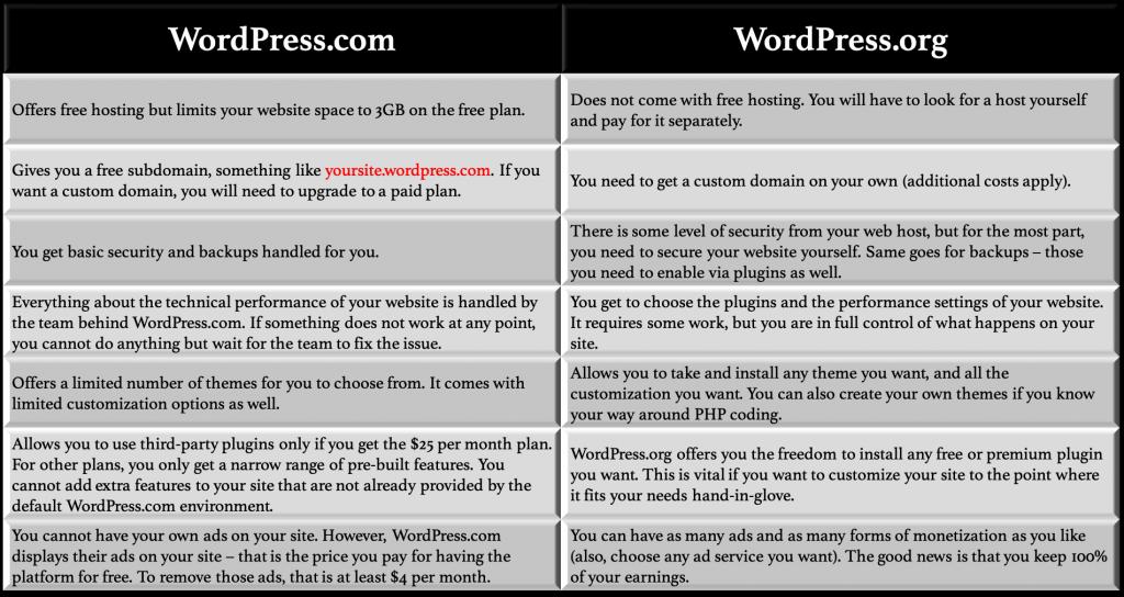 WordPress.com vs WordPress.org –Which One is Better 1