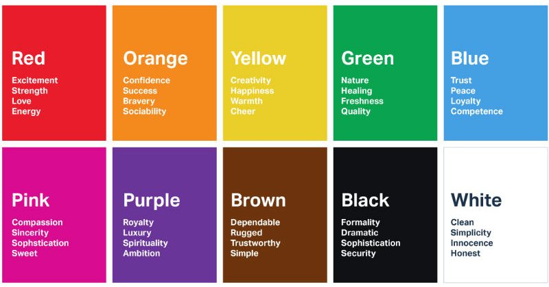 chart showing various colors while designing