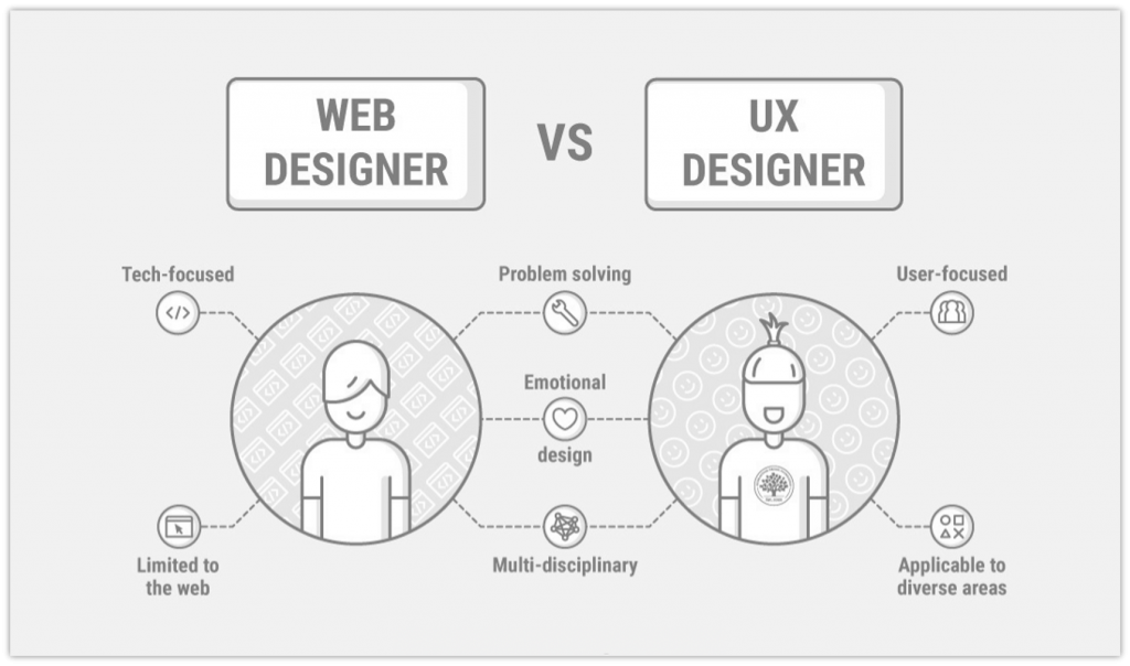 Top 7 Useful Tips For Ultimate UX Design Success in 2021 2